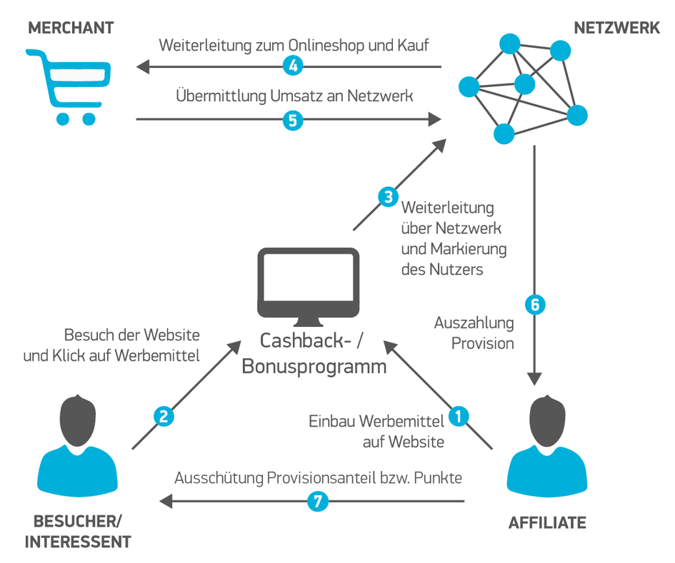 Visualisierung der optimalen Cashback- oder Bonus-Strategie