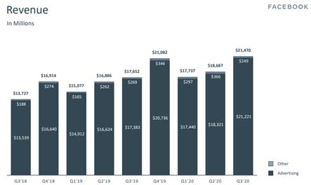 Grafik zur Entwicklung des Facebook-Umsatzes