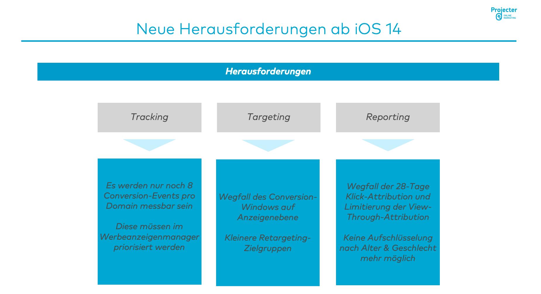 Grafik Übersicht über die neuen Herausforderungen beim Social Media Advertising ab iOS14