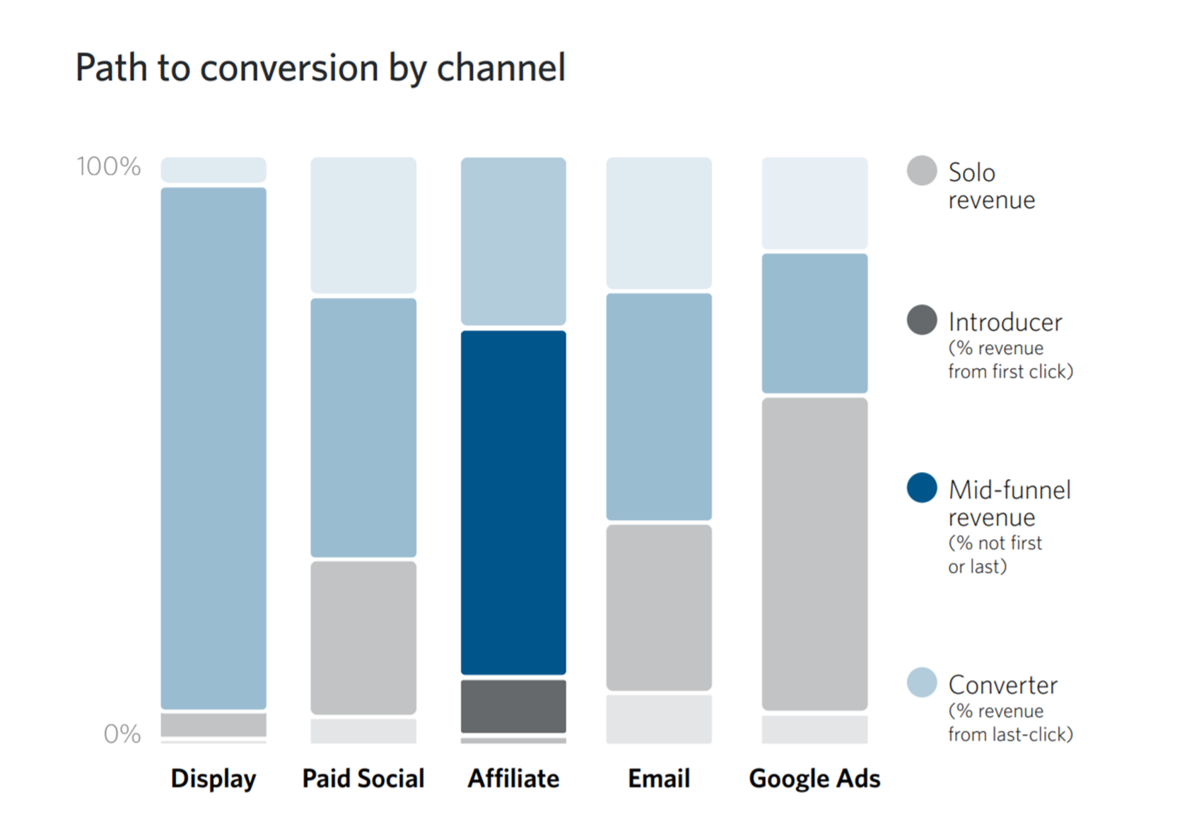 Grafik Aktivitäten der Kanäle nach Wirkung in der Customer Journey