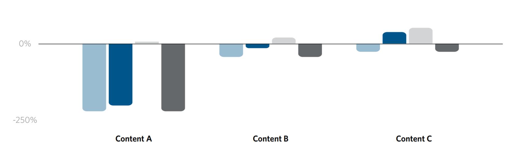 Grafik Darstellung der Entwicklung im Vgl. Last Click vs. attribuierte Messung bei Content-PartnerInnen