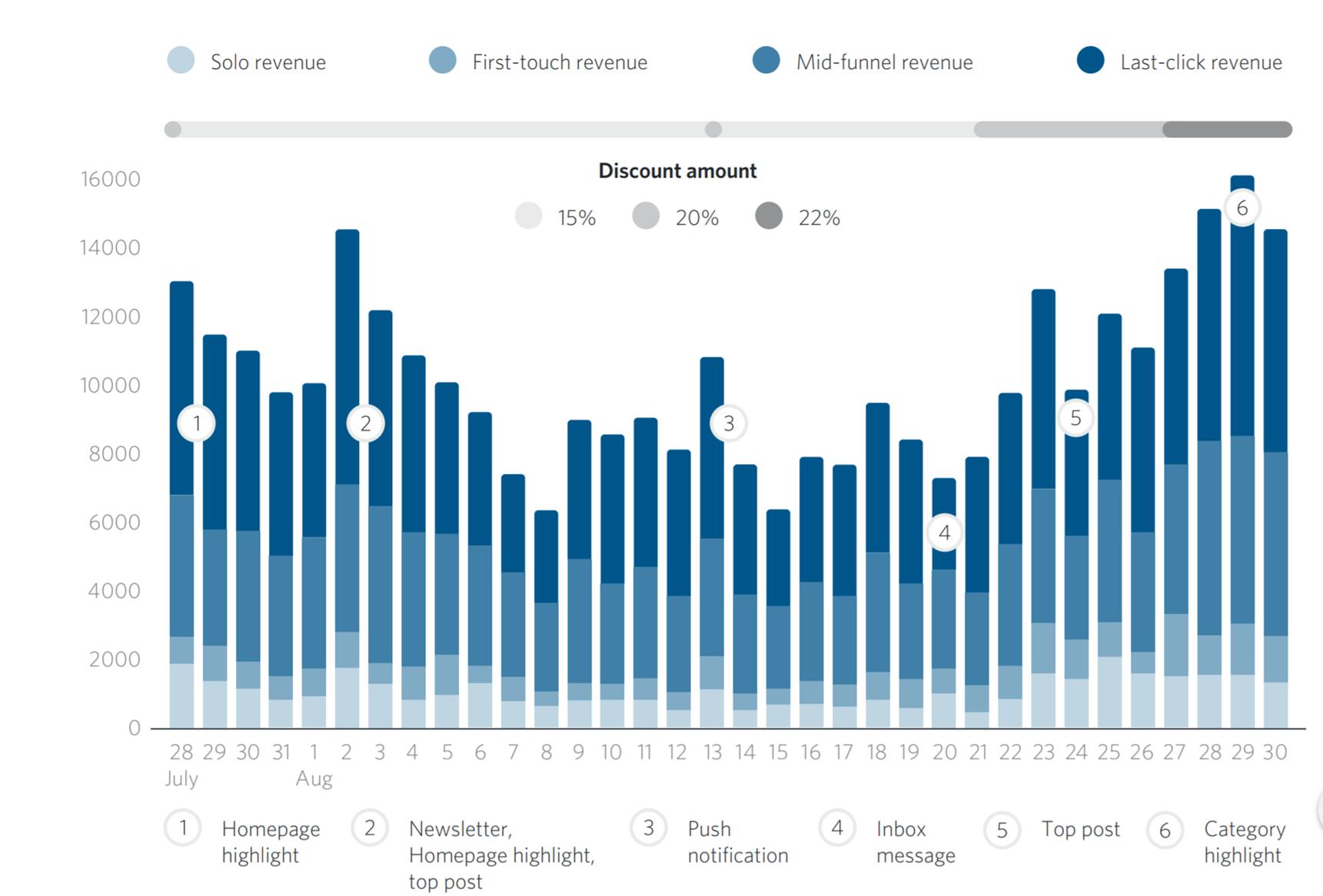 Grafik Discount Amount des attribuierten Umsatzes unter Berücksichtigung der Wirkung innerhalb der Customer Journey