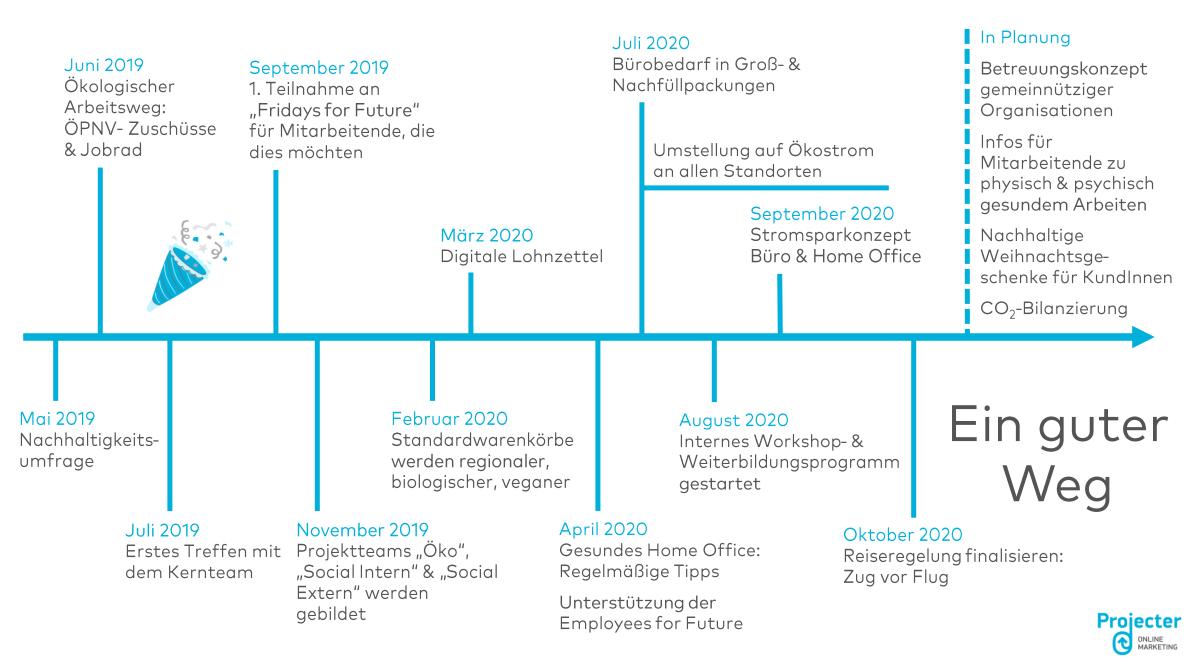 Bild Unsere Projecter Nachhaltigkeitserfolge im Zeitverlauf
