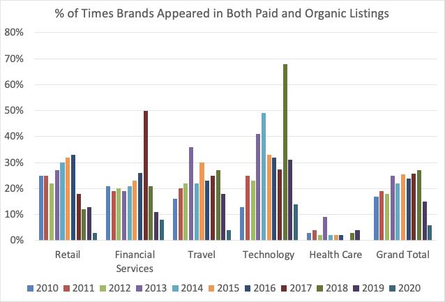 Grafik zu Marken aus verschiedenen Branchen, die organische und bezahlte Suche nutzen