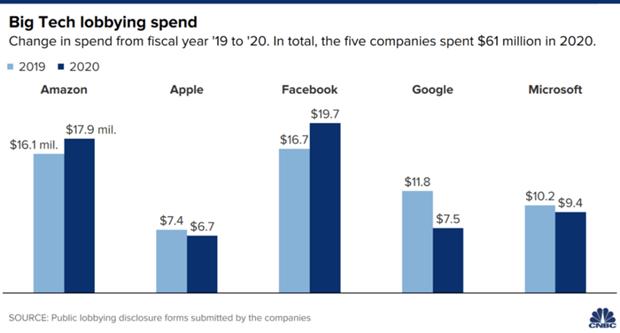 Bild Lobby Ausgaben großer Tech-Konzerne