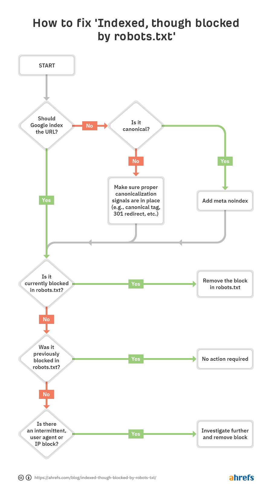 Grafik für den Entscheidungspfad, um das Search-Console-Problem zu lösen