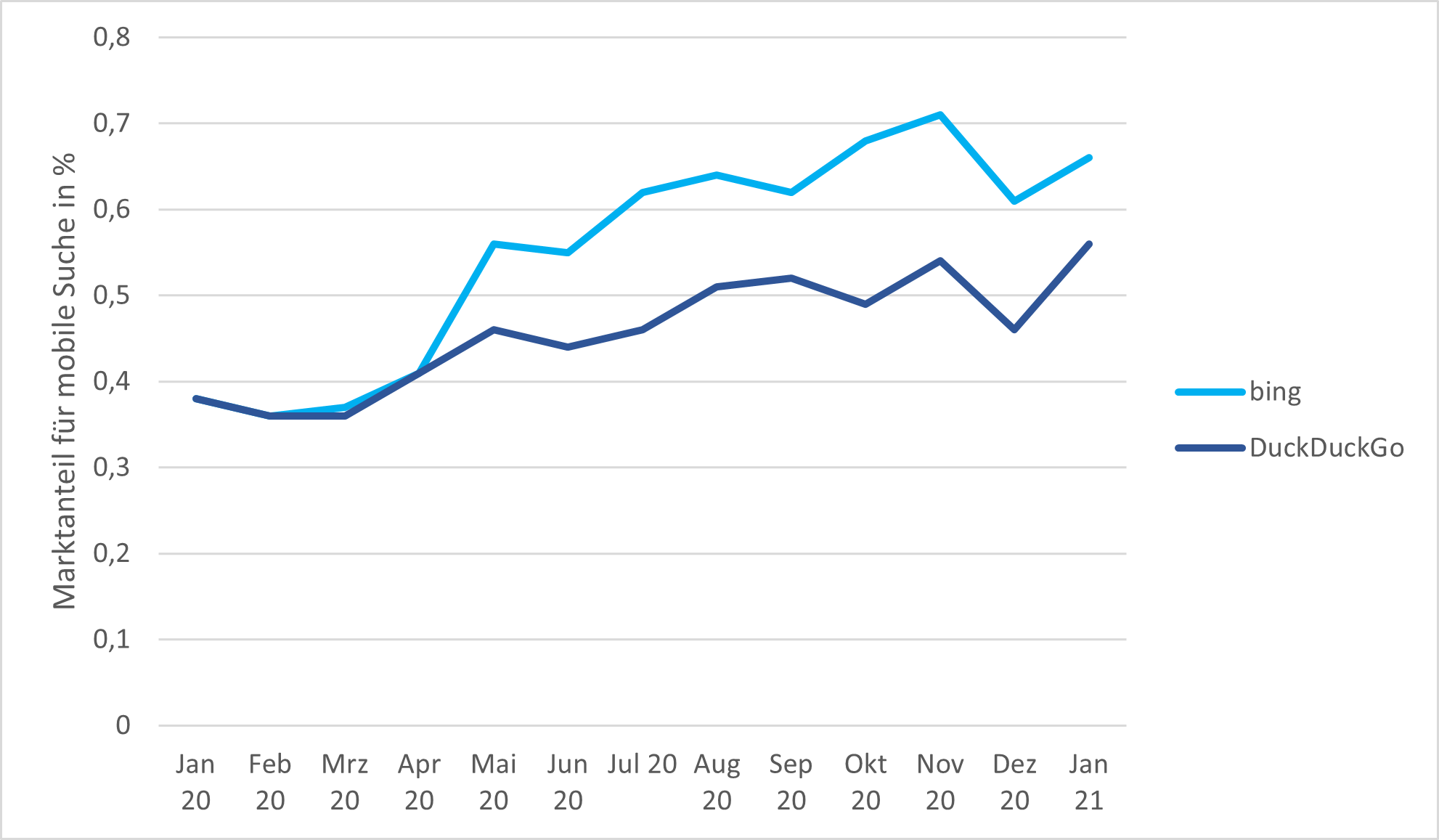 Marktanteil für die mobile Suche von bing und DuckDuckGo für die letzten 13 Monate