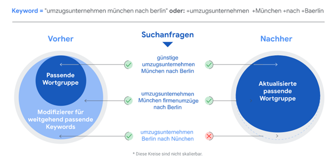 Infografik Google Ads Änderungen an den Match Types