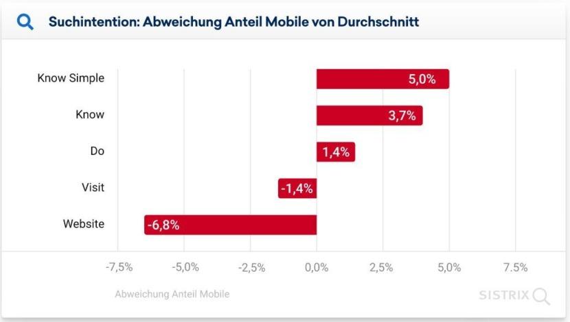 Grafik der Unterschiede der mobilen Suche bezüglich der Suchintentionen