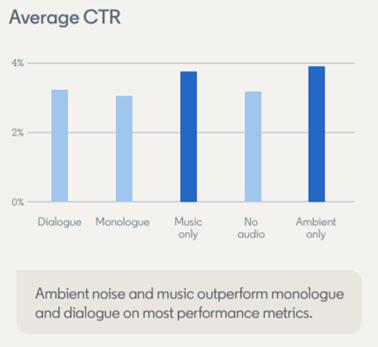 Grafik die zeigt, dass simples Audio bessere durchschnittliche CTR bei LinkedIn Video Ads erzeugt
