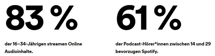 Grafik die wachsende Zahl an Spotify HörerInnen in Deutschland zeigt