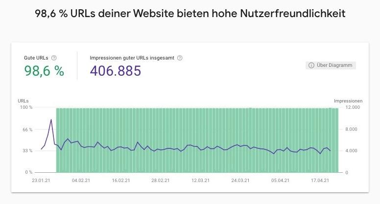 """Screenshot Auszug aus dem """"Verhalten von Seiten""""-Bericht der Google Search Console"""
