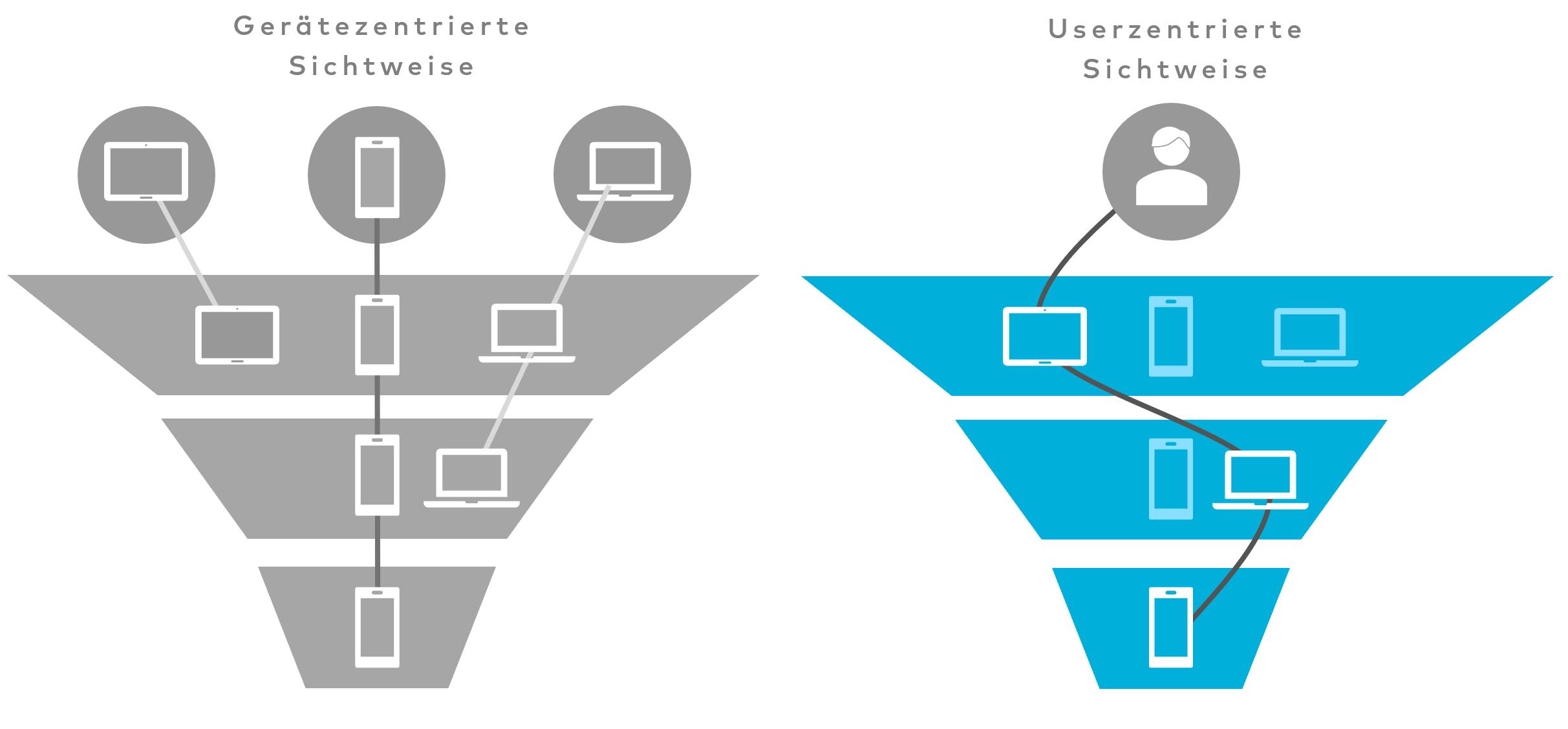 Grafik gerätezentriert vs. nutzerzentriert