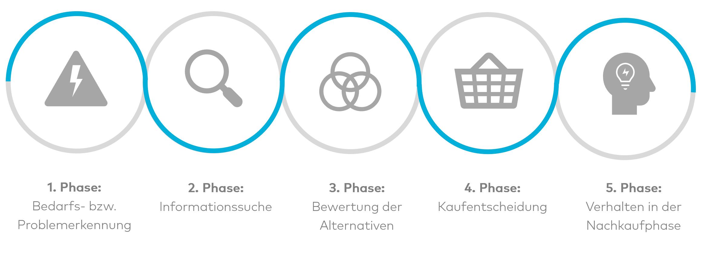 Grafik Kaufentscheidungsprozess Modell