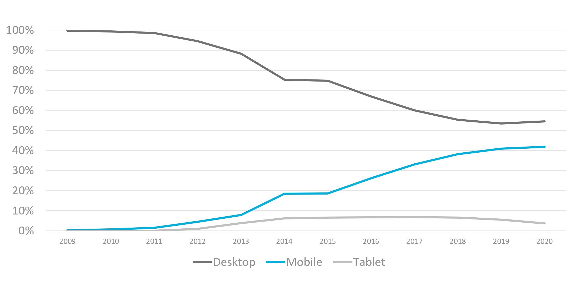 Grafik Mobiler Traffic Entwicklung