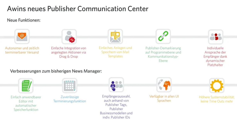 Infografik zum neuen Awin Communication Center