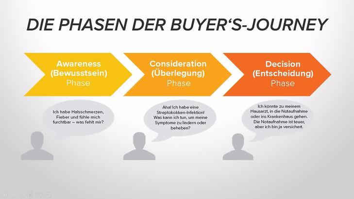 Grafik Beispiel für die wechselnden Informationsbedürfnisse während der Buyer's Journey