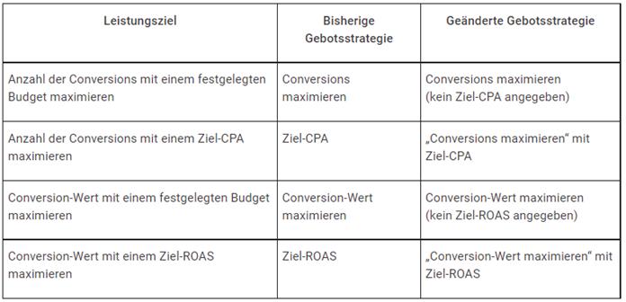 Tabelle Google Ads Conversion-Wert-Regeln