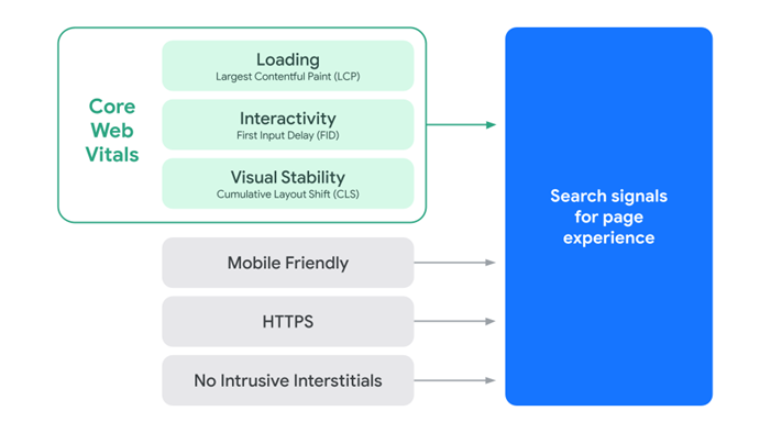 Grafik Faktoren des Page Experience Updates